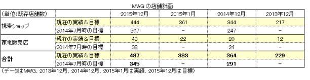 モバイル・ワールド・インベストメント(MWG) 出店.JPG