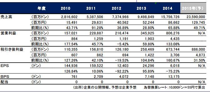 モバイル・ワールド・インベストメント(MWG) 売り上げ 5年 .JPG