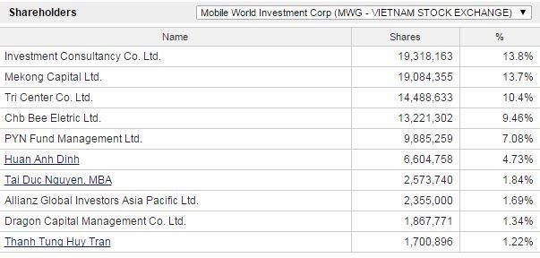 モバイル・ワールド・インベストメント(MWG) 株主構成.JPG