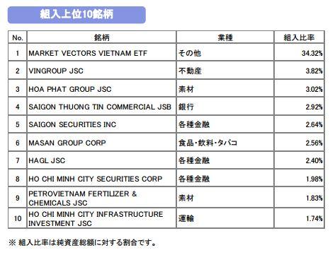 ベトナム フォーファンド 201509.JPG