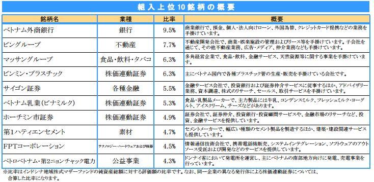 ベトナムファンド vplus 201509