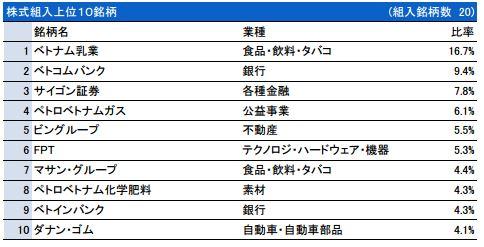 ベトナム株式ファンド 201509.JPG