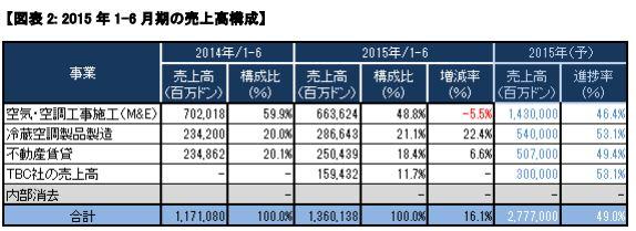 リー冷蔵 REE 売り上げ比率.JPG