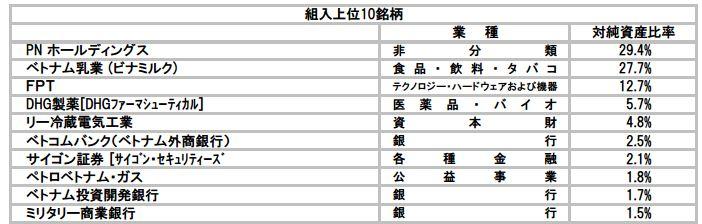 『CAMベトナムファンド』 2015年10月.JPG