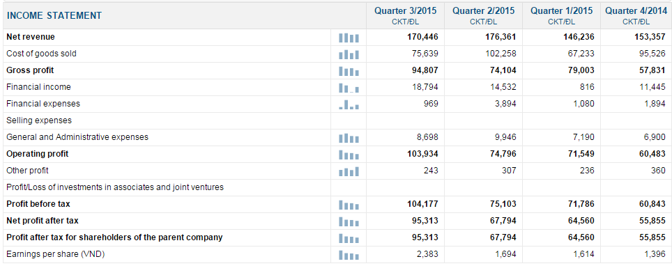 ディンプ港湾投資開発株式会社(DVP)業績 四半期