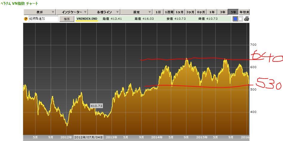 ベトナム株 短期 チャート