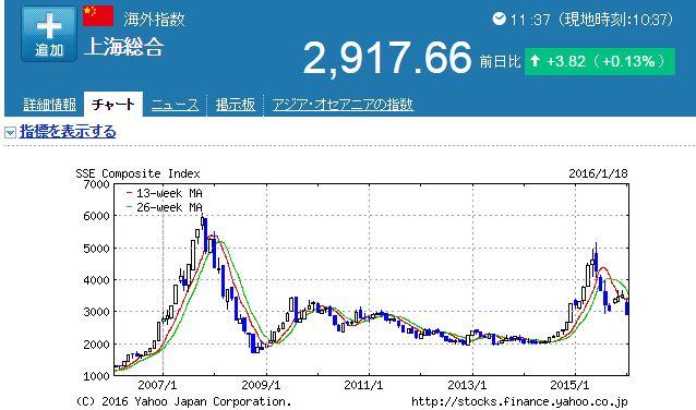 上海指数チャート