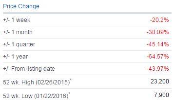 ホアン・アイン・ザーライ (HAG)  2016年 ここ1年の株価