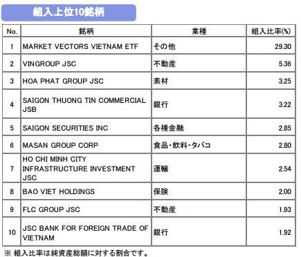 ベトナム投資信託 『ベトナムでフォー』 2015年12月マンスリーレポート