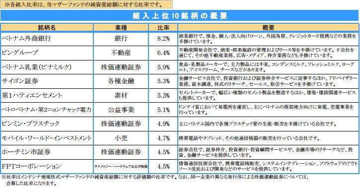 ベトナム投資信託  V−Plus 2015年12月マンスリーレポートを読む.JPG