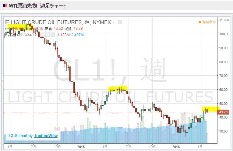 ペトロベトナムガス GAS  原油価格