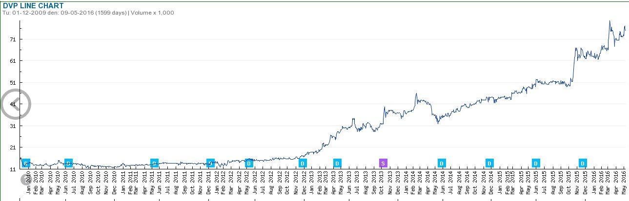 ディンプ港湾投資開発株式会社 chart(DVP).JPG 株価