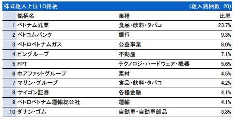 上位組み入れ銘柄 ベトナム株ファンド.JPG