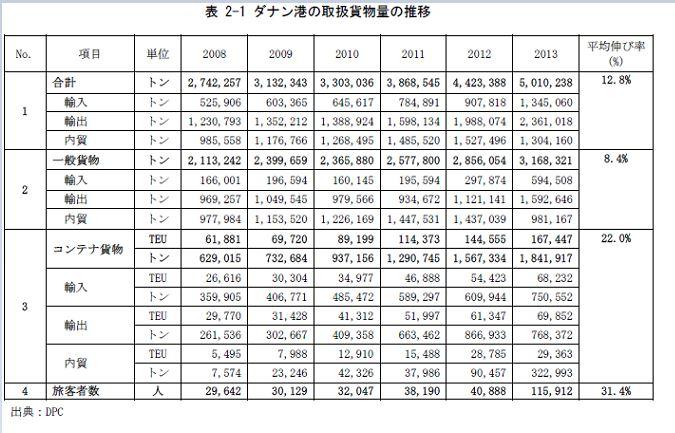 コンテナ・一般貨物・旅客数の推移.JPG