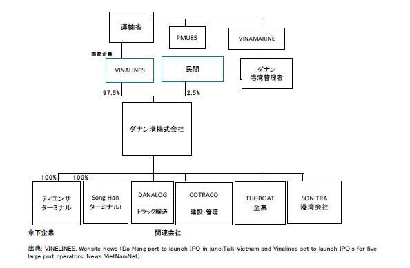 ダナン港株式会社 組織図