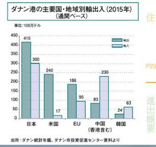 ダナン港 CDN 日本との貿易.JPG