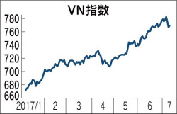 ベトナム株 VN指数 2017 短期チャート