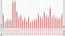 data - 2005年12月アクセス数