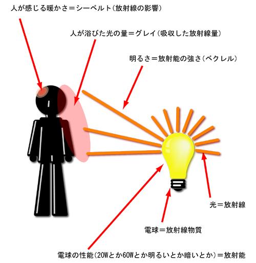 放射線について図解