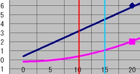 多項式近似値