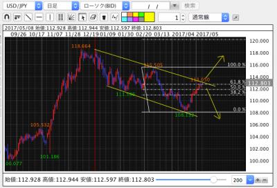 ドル円 日足分析