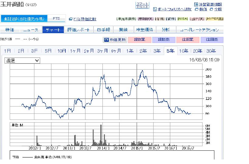 玉井商船 チャート