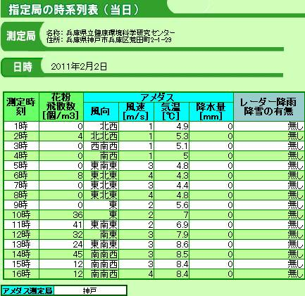 スギ花粉_2011-0202神戸