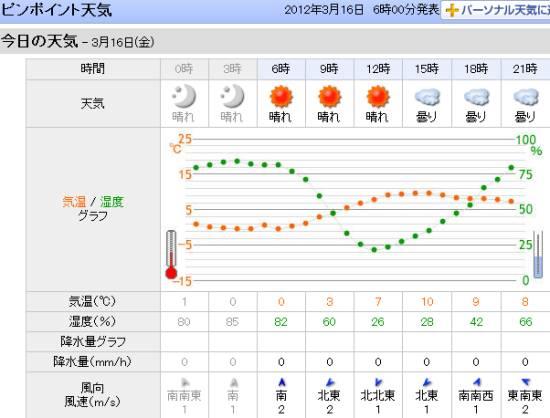 琵琶湖ピンポイント天気