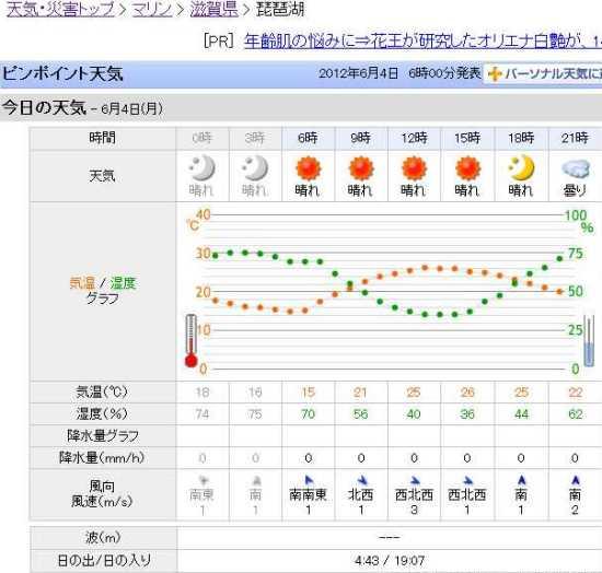 琵琶湖の天気