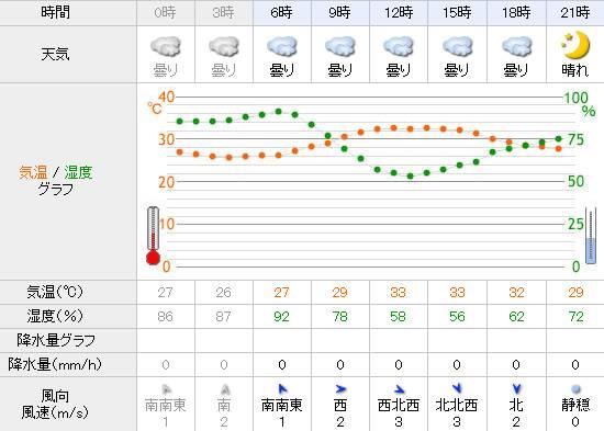Yahoo!天気 琵琶湖 朝6時