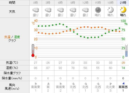 Yahoo!天気 琵琶湖 18時