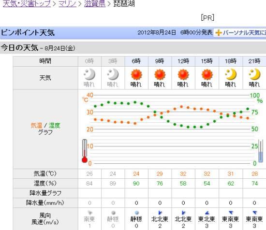 琵琶湖の天気予報