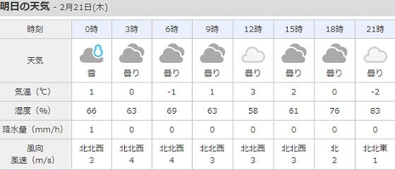 2019-02-20_小谷村明日の天気_ts.jpg