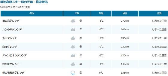 2019-02-23_栂池高原スキー場天候積雪_ts.jpg