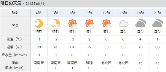 2019-02-24_小谷村明日の天気_ts.jpg
