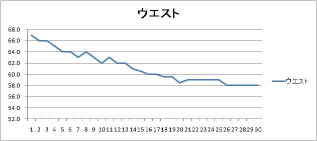 ウエストサイズのグラフ