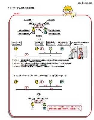 ネットワーク工程表問題