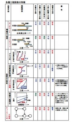 工程管理図表