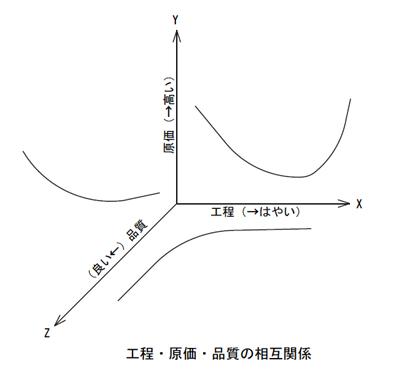 品質・工程・原価関係説明