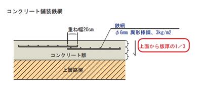 コンクリート舗装鉄網