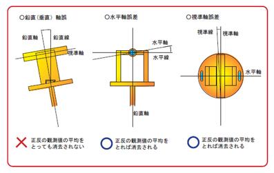 トランシット測量_三軸誤差