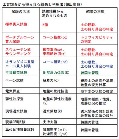 土質試験_一覧表