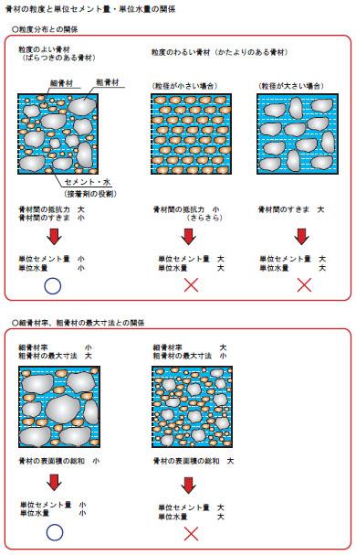 粒度と単位セメント量・単位水量との関係