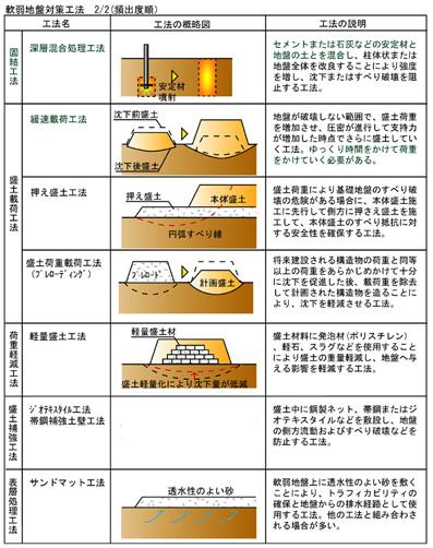 軟弱地盤対策工法2