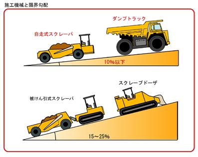 機械選定_勾配2
