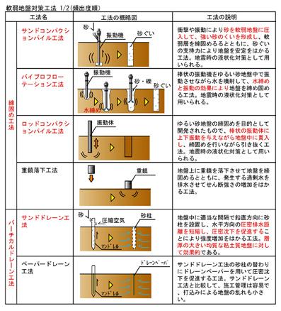軟弱地盤対策工法1