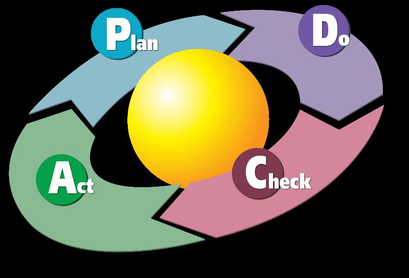 PCDAサイクル