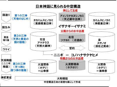 日本神話にみる中空構造