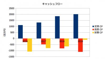 竹田印刷決算201903