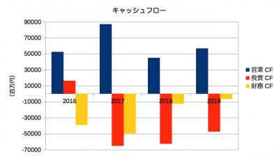 日本製紙決算201903